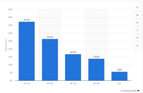Graphique Statista répartition utilisateurs